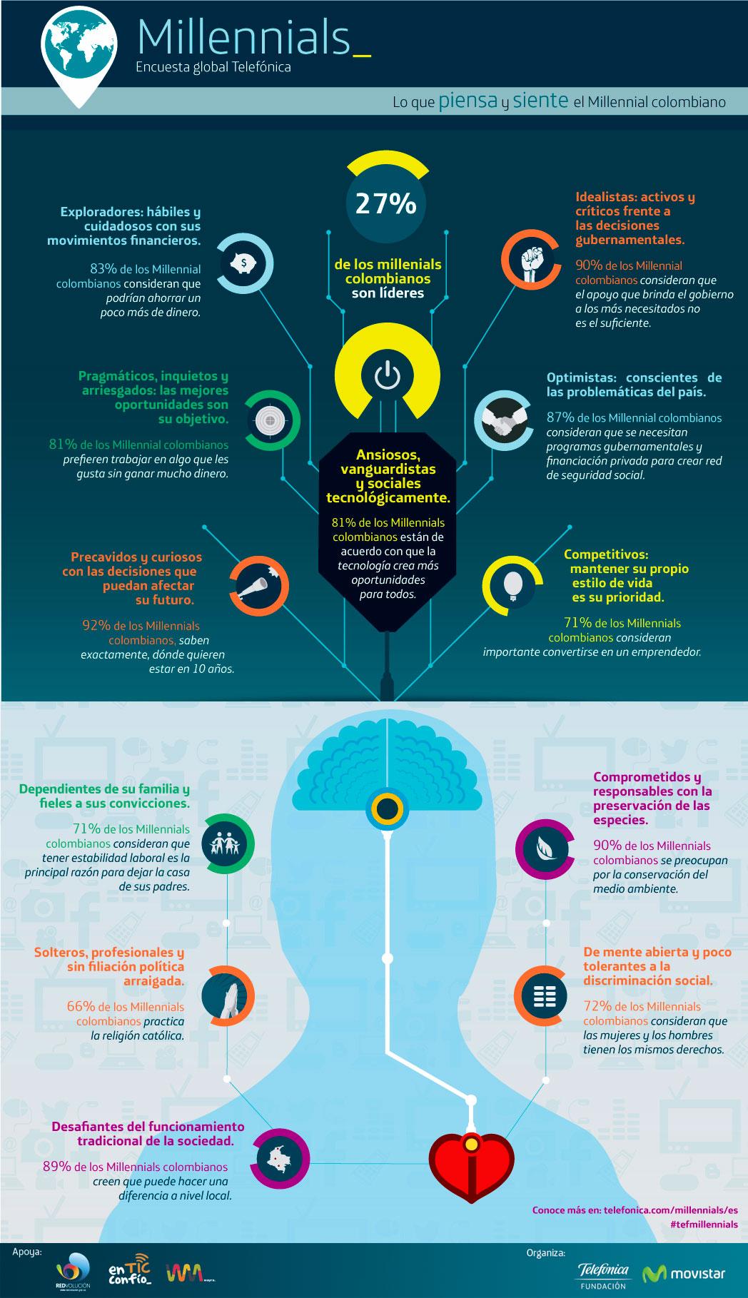 infografia-millennials-colombianos